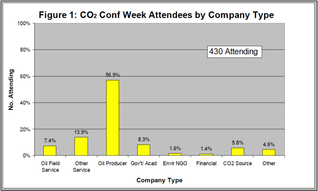 Attendees by Company